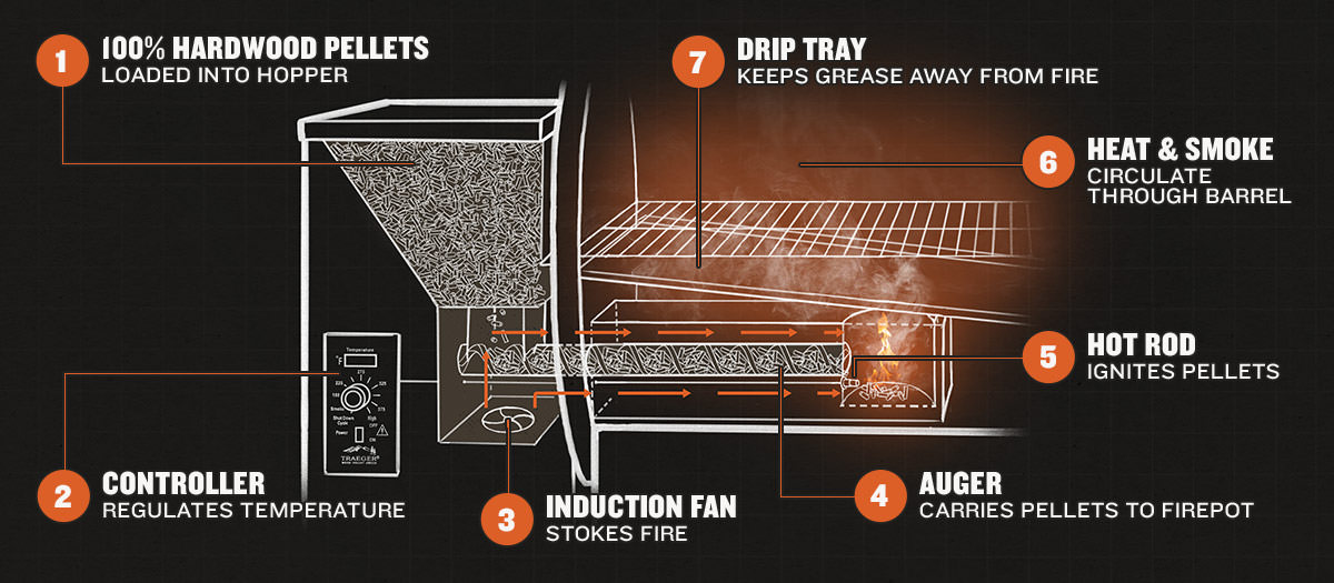 How a wood pellet grill works