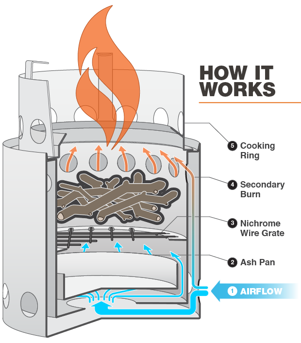 How the Solo Stove Campfire Works
