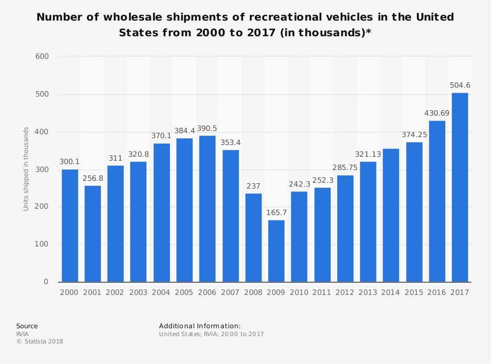 Recreation-Vehicle-Industry-Statistics-in-the-United-States