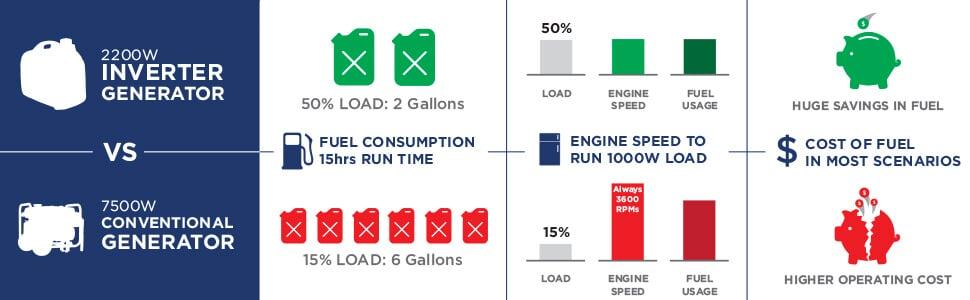Inverter Generator vs Conventional Generator Infographic