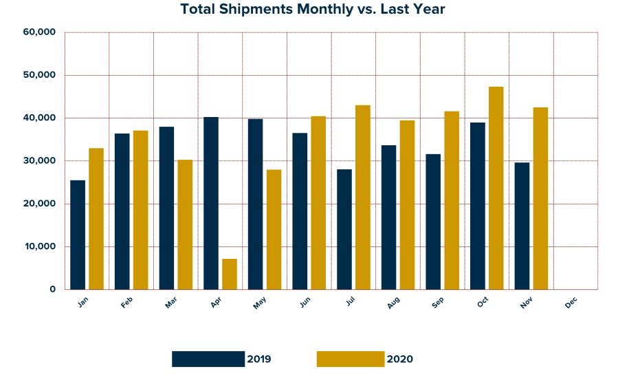 Total RV Shipments 2019-2020