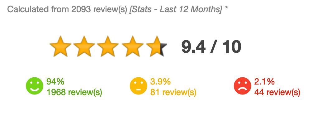 Verified Reviews RVezy